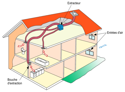 VMI, Ventilation mécanique par Insufflation